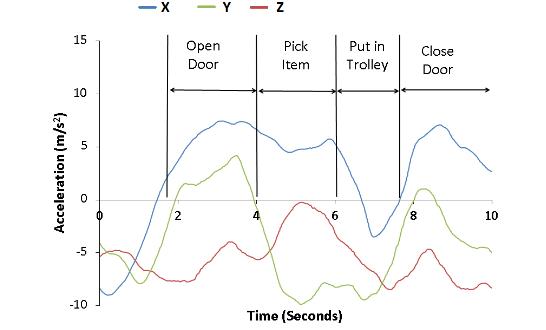 Fig.3: Lecture de l'accéléromètre pour une séquence d'activités de la main