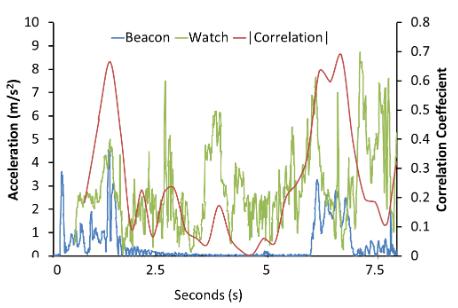 Fig.5: Corrélation entre la magnitude des données de l'accéléromètre de la balise et de la montre