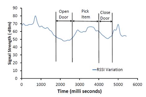 Fig.4: Variation du signal BLE pendant l'activité d'achat