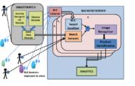 IOT + petites données: transformation des analyses et des services d'achat en magasin (projet informatique)
