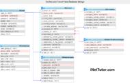 Conception de la base de données du système d'information sur les couvre-feux et les laissez-passer