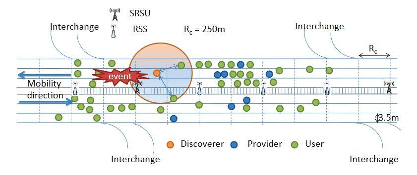 Figure 5. Exemple de phase de diffusion d'événements