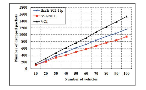 Figure 14. Le nombre de paquets abandonnés au SRSU lorsque l'intervalle CCH est compris entre 1 ms et 100 ms
