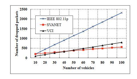 Figure 13. Le nombre de paquets abandonnés au SRSU, lorsque l'intervalle CCH est compris entre 50 ms et 100 ms