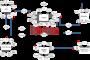 SVANET: un réseau ad hoc de véhicules intelligents pour une transmission de données efficace avec des capteurs sans fil (projet électrique / électronique)