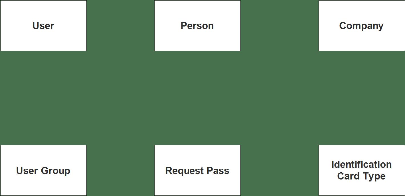 Diagramme des urgences du système de couvre-feu et de laissez-passer de voyage - Étape 1 Identifier les entités
