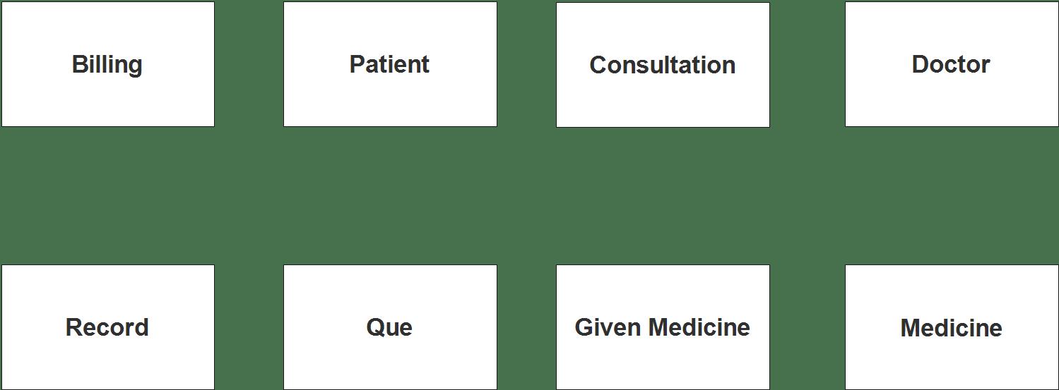 Dossier médical et schéma du système de facturation des urgences - Étape 1 Identifier les entités