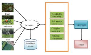 Prédiction du rendement des cultures à l'aide de la classification KNN - 1000 projets