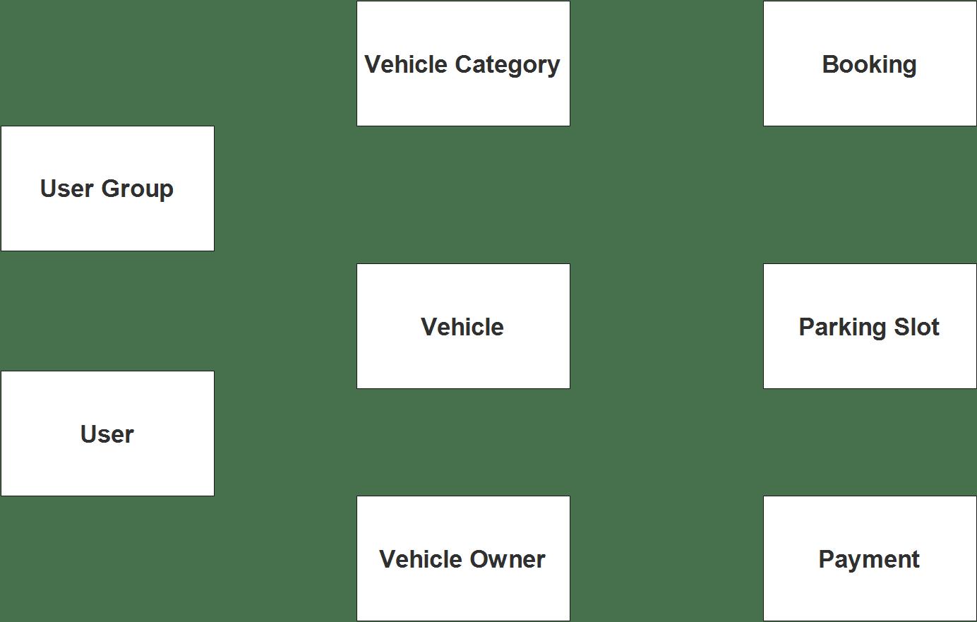 Diagramme ER du système de gestion du stationnement du véhicule - Étape 1 Identifier les entités  Schéma ER du système de gestion du stationnement du véhicule Schema ER du systeme de gestion du stationnement du vehicule