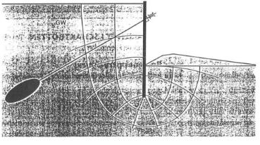 Figure 4-Mode de défaillance, défaillance hydraulique à la terre