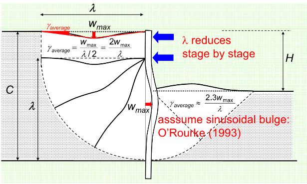 Figure 30-La déformation de cisaillement moyenne peut être vue et comparée à la façon dont Atkinson (1993) a montré des déformations de cisaillement pour calculer le travail interne