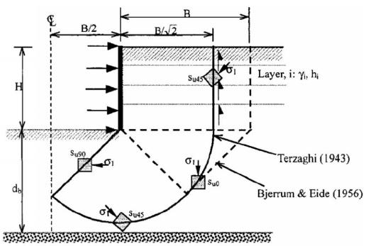 Figure 32-Différents mécanismes de cisaillement dans différentes zones (Clough et Hansen