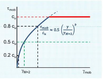 Figure 35-Montre les déformations mobilisées en fonction du degré de force mobilisée et comment la courbe de déformation de contrainte peut être estimée par une courbe de puissance
