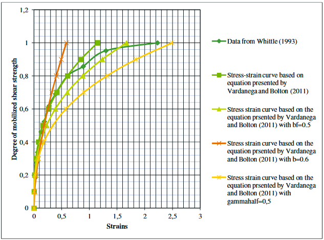 Figure 41-Montre comment la force mobilisée par rapport aux souches diffère en fonction des différentes données d'entrée.