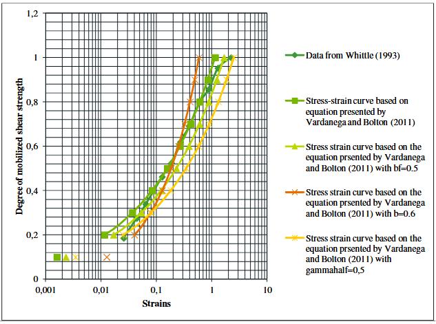 Figure 42-montre les mêmes courbes que la figure 22 mais tracées sur une échelle logarithmique
