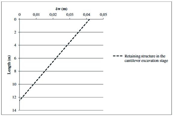 Figure 49 - Structure de soutènement déformée pour l'étape de fouille en porte-à-faux