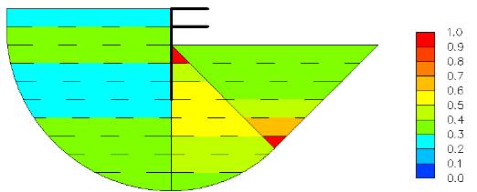 Figure 54- Résistance au cisaillement mobilisée moyenne dans chaque couche de chaque zone