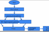 Sécurité des fichiers à l'aide de la cryptographie à courbe elliptique (ECC) dans le cloud - 1000 projets