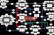 Schéma ER du système de gestion des achats
