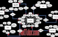 Diagramme ER du système de vente et d'inventaire